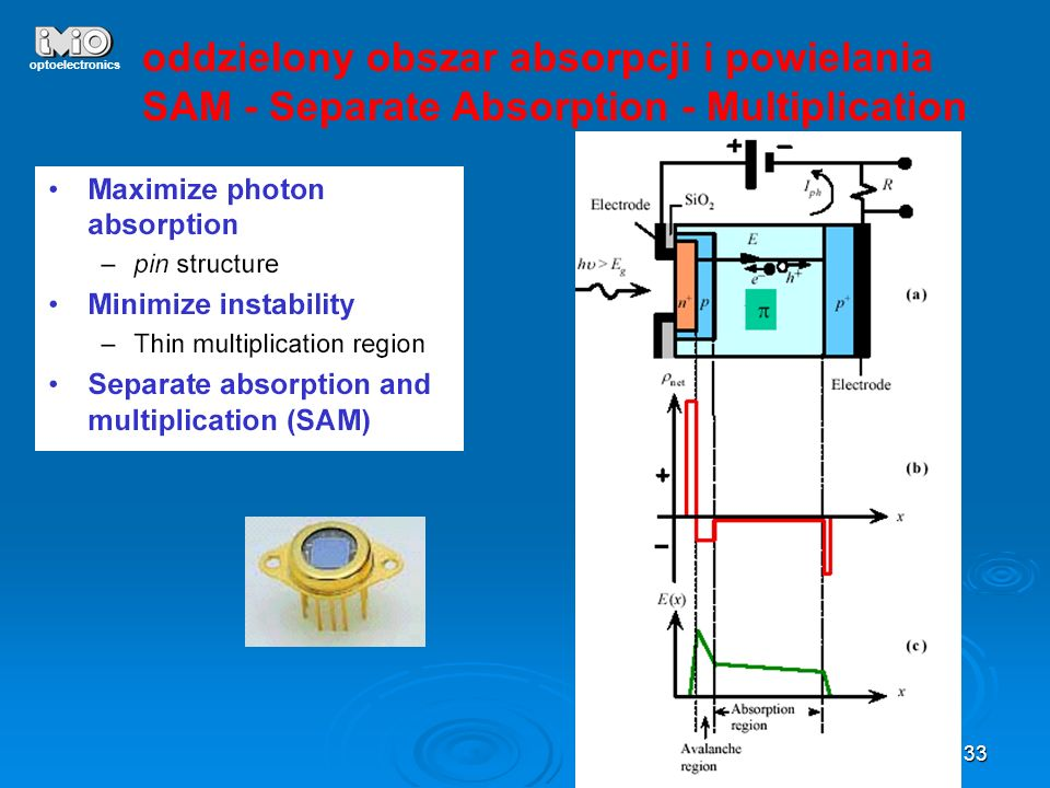 33 optoelectronics oddzielony obszar absorpcji i powielania SAM - Separate Absorption - Multiplication