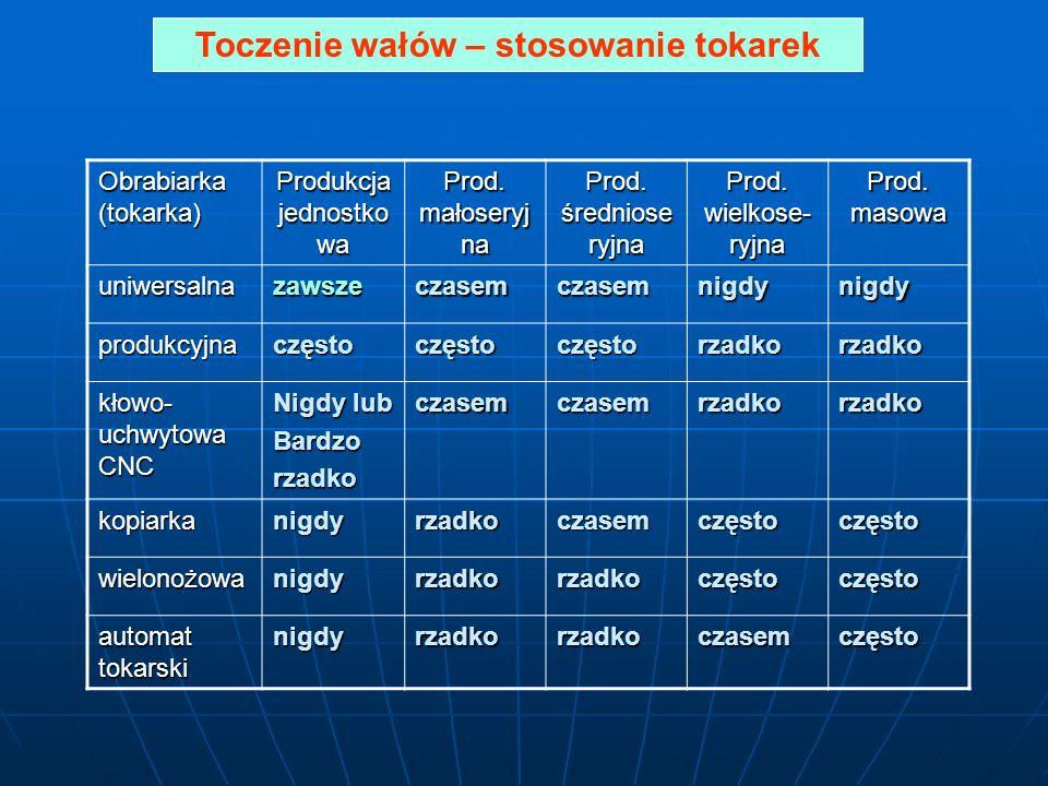 Toczenie wałów – stosowanie tokarek Obrabiarka (tokarka) Produkcja jednostko wa Prod. małoseryj na Prod. średniose ryjna Prod. wielkose- ryjna Prod. m