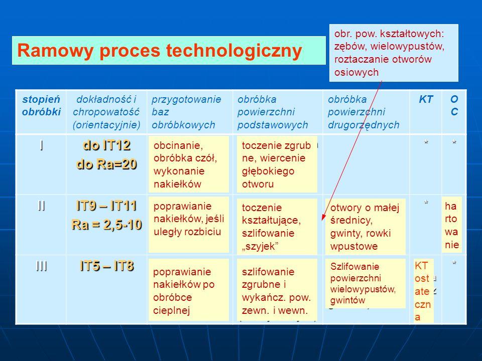 stopień obróbki dokładność i chropowatość (orientacyjnie) przygotowanie baz obróbkowych obróbka powierzchni podstawowych obróbka powierzchni drugorzędnych KTOCOC I do IT12 do Ra=20 obróbka baz do następnych operacji obróbka zgrubna powierzchni podstawowych ** II IT9 – IT11 Ra = 2,5-10 jeśli stały się mniej dokładne np.