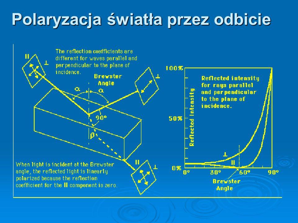 Polaryzacja światła przez odbicie