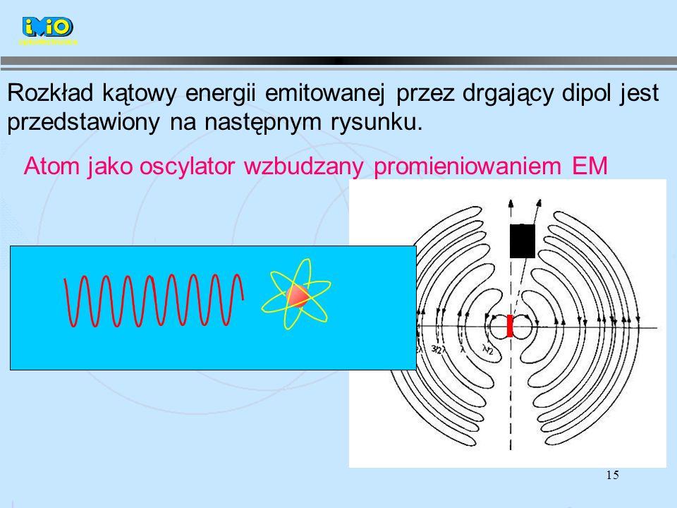 15 Rozkład kątowy energii emitowanej przez drgający dipol jest przedstawiony na następnym rysunku.
