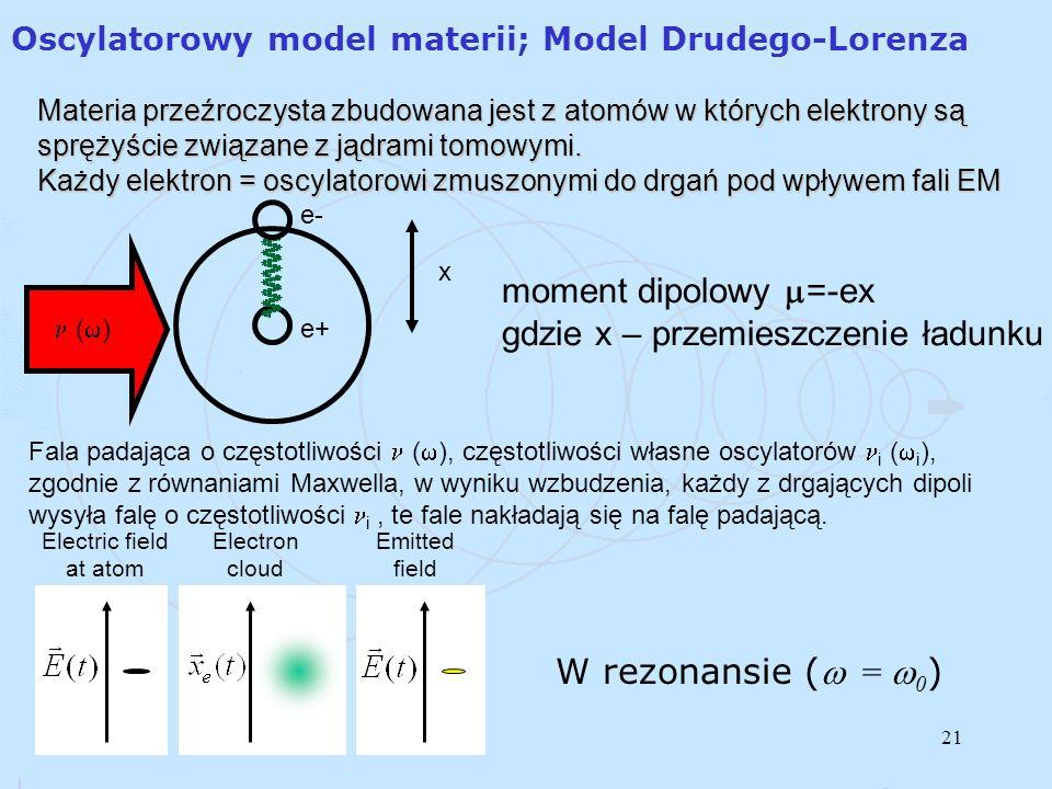 21 Oscylatorowy model materii; Model Drudego-Lorenza Materia przeźroczysta zbudowana jest z atomów w których elektrony są sprężyście związane z jądrami tomowymi.