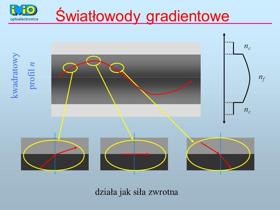 Światłowody gradientowe ncnc ncnc nfnf kwadratowy profil n działa jak siła zwrotna optoelectronics