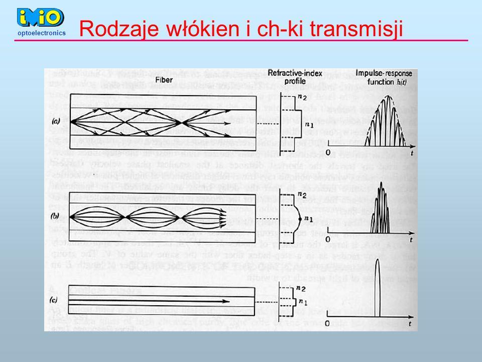 Rodzaje włókien i ch-ki transmisji optoelectronics