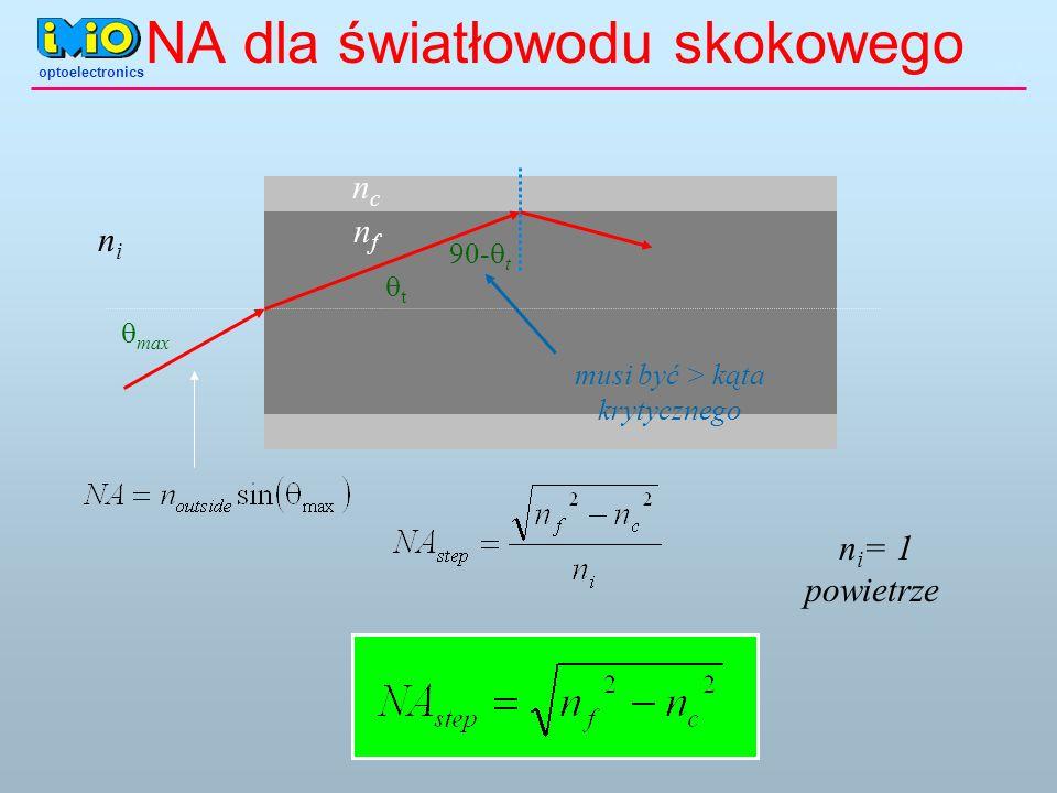 NA dla światłowodu skokowego 90- t t max nfnf ncnc musi być > kąta krytycznego nini n i = 1 powietrze optoelectronics