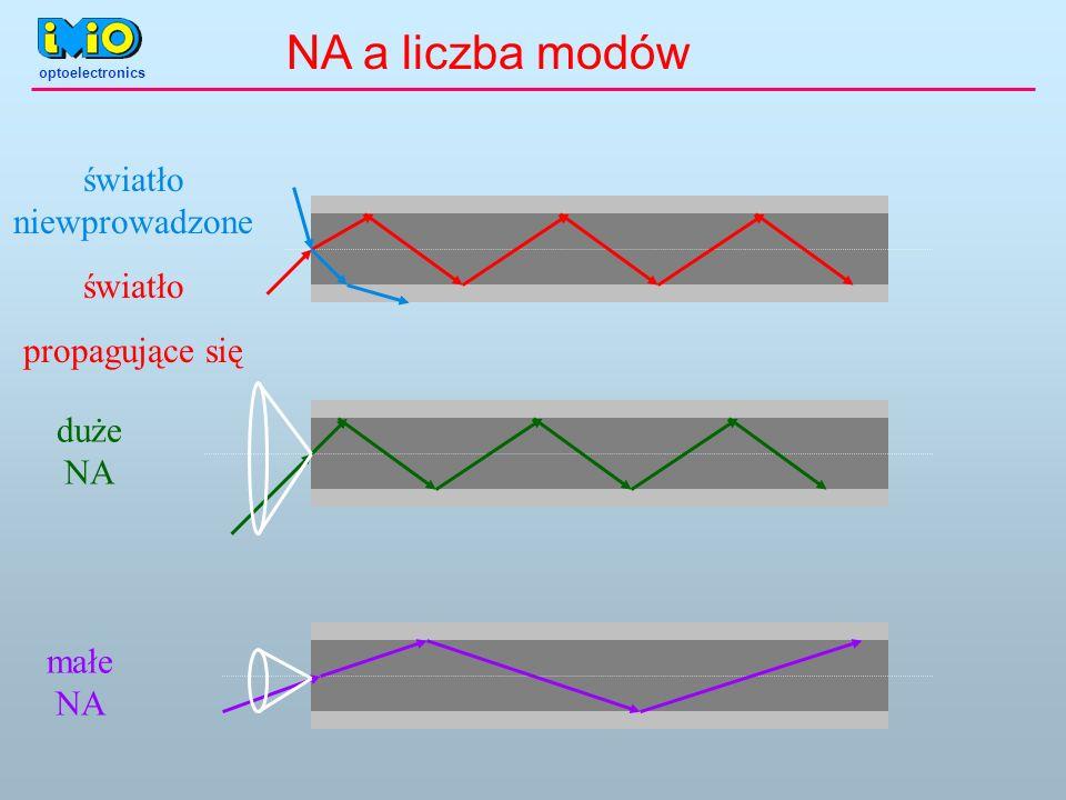 małe NA duże NA światło propagujące się światło niewprowadzone NA a liczba modów optoelectronics