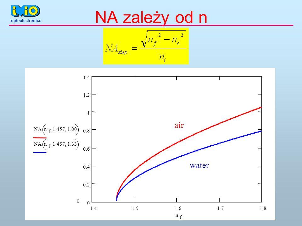 NA zależy od n 0 NAn f 1.457 1.00 NAn f 1.457 1.33 n f 1.41.51.61.71.8 0 0.2 0.4 0.6 0.8 1 1.2 1.4 air water optoelectronics