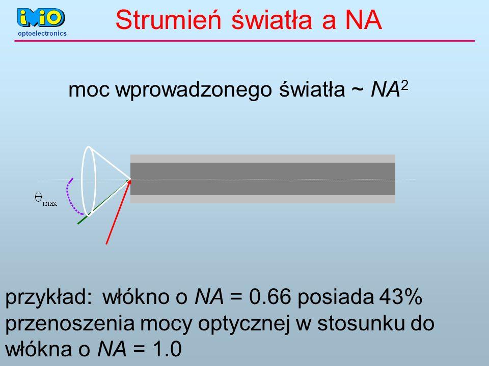 Strumień światła a NA moc wprowadzonego światła ~ NA 2 przykład:włókno o NA = 0.66 posiada 43% przenoszenia mocy optycznej w stosunku do włókna o NA =