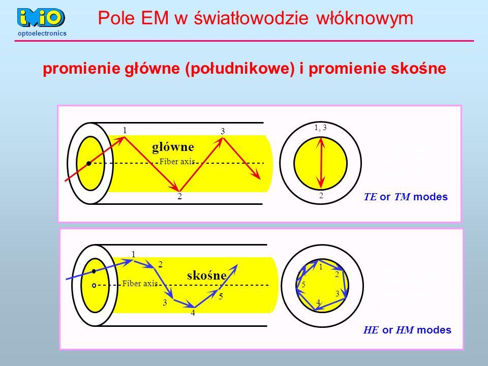 promienie główne (południkowe) i promienie skośne Fiber axis 1 2 3 4 5 skośne 1 3 2 4 5 Fiber axis 1 2 3 główne 1, 3 2 TE or TM modes HE or HM modes A