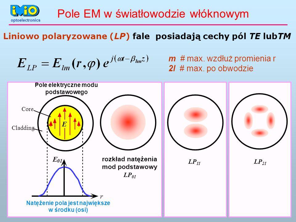 optoelectronics E r E 01 Core Cladding LP 11 rozkład natężenia mod podstawowy LP 01 LP 21 Pole elektryczne modu podstawowego Natężenie pola jest najwi