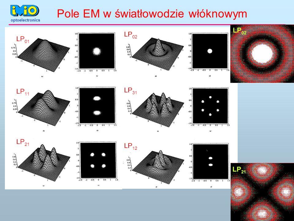 optoelectronics Pole EM w światłowodzie włóknowym