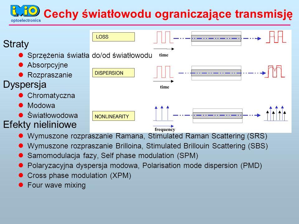Cechy światłowodu ograniczające transmisję Straty Sprzężenia światła do/od światłowodu Absorpcyjne Rozpraszanie Dyspersja Chromatyczna Modowa Światłow