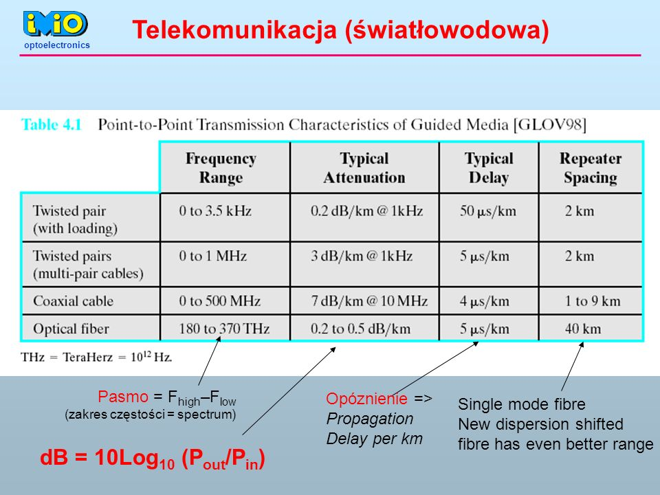 Single mode fibre New dispersion shifted fibre has even better range Opóznienie => Propagation Delay per km dB = 10Log 10 (P out /P in ) Pasmo = F hig