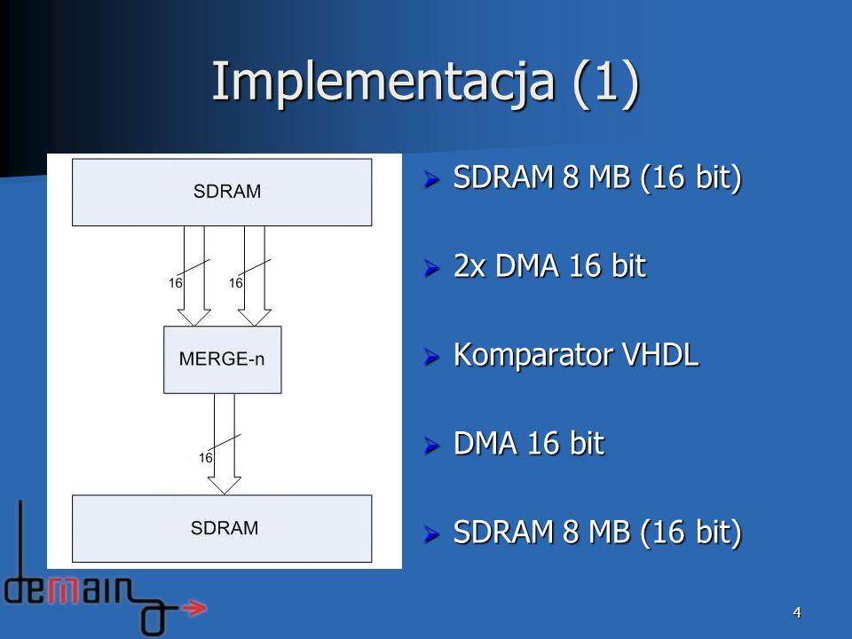 5 Implementacja (1) – problemy… SDRAM 8 MB (16 bit) SDRAM 8 MB (16 bit) zbyt wąska szyna danych zbyt wąska szyna danych (dane 128-bitowe) wydłużone porównywanie wydłużone porównywanie (komparator musi gromadzić dane) (komparator musi gromadzić dane) jednoczesny odczyt z SDRAM przez dwa DMA jednoczesny odczyt z SDRAM przez dwa DMA (znaczne spowolnienie odczytu) (znaczne spowolnienie odczytu)