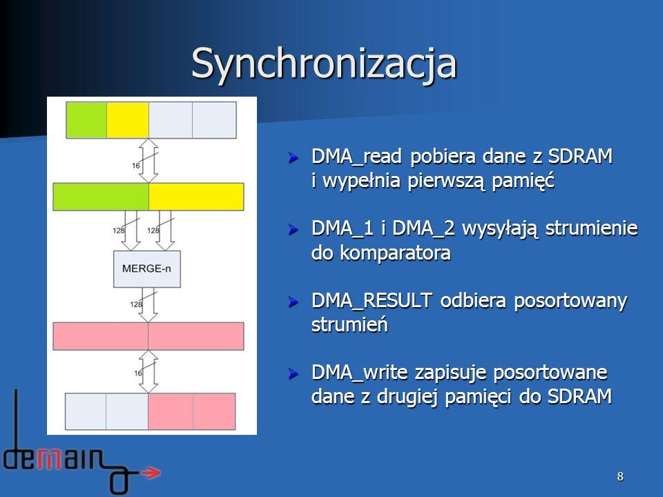 8 Synchronizacja DMA_read pobiera dane z SDRAM i wypełnia pierwszą pamięć DMA_read pobiera dane z SDRAM i wypełnia pierwszą pamięć DMA_1 i DMA_2 wysyłają strumienie do komparatora DMA_1 i DMA_2 wysyłają strumienie do komparatora DMA_RESULT odbiera posortowany strumień DMA_RESULT odbiera posortowany strumień DMA_write zapisuje posortowane dane z drugiej pamięci do SDRAM DMA_write zapisuje posortowane dane z drugiej pamięci do SDRAM