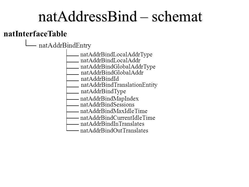 natAddressBind – schemat natAddrBindGlobalAddr natAddrBindId natAddrBindTranslationEntity natAddrBindType natInterfaceTable natAddrBindEntry natAddrBi