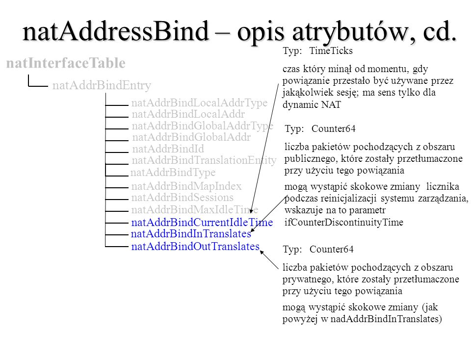 natAddressBind – opis atrybutów, cd. natAddrBindGlobalAddr natAddrBindId natAddrBindTranslationEntity natAddrBindType natInterfaceTable natAddrBindEnt