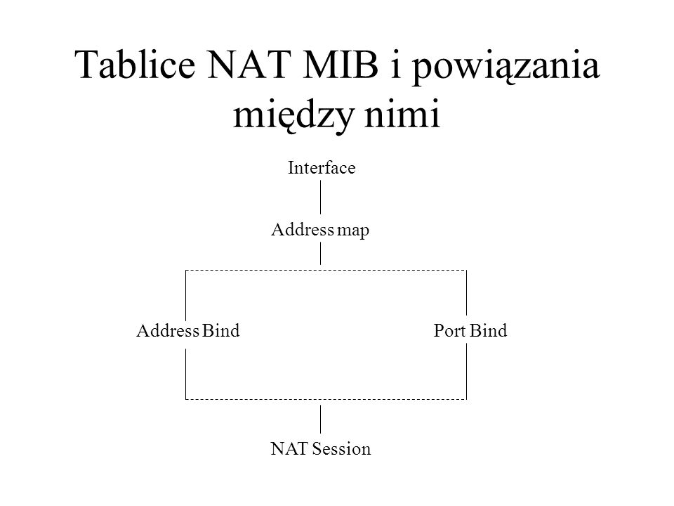 Tablice NAT MIB i powiązania między nimi Interface Address BindPort Bind NAT Session Address map
