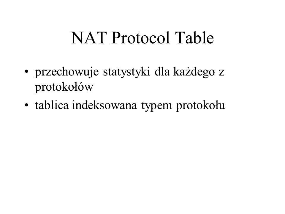NAT Protocol Table przechowuje statystyki dla każdego z protokołów tablica indeksowana typem protokołu