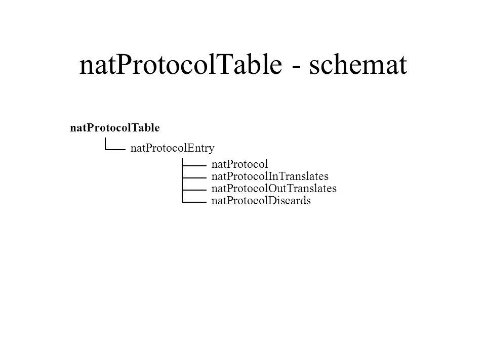 natProtocolTable - schemat natProtocolTable natProtocolEntry natProtocol natProtocolDiscards natProtocolInTranslates natProtocolOutTranslates