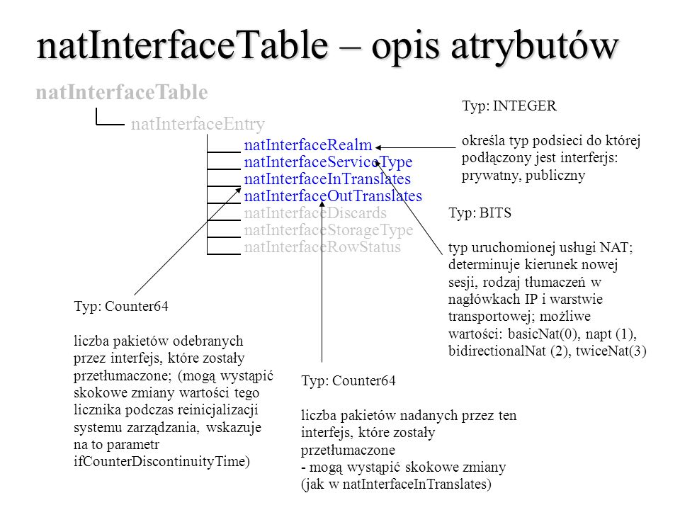 natInterfaceTable – opis atrybutów natInterfaceTable natInterfaceEntry natInterfaceRealm natInterfaceOutTranslates natInterfaceServiceType natInterfac