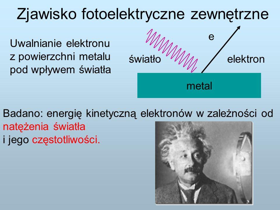 Zjawisko fotoelektryczne zewnętrzne Uwalnianie elektronu z powierzchni metalu pod wpływem światła światło metal elektron e Badano: energię kinetyczną elektronów w zależności od natężenia światła i jego częstotliwości.