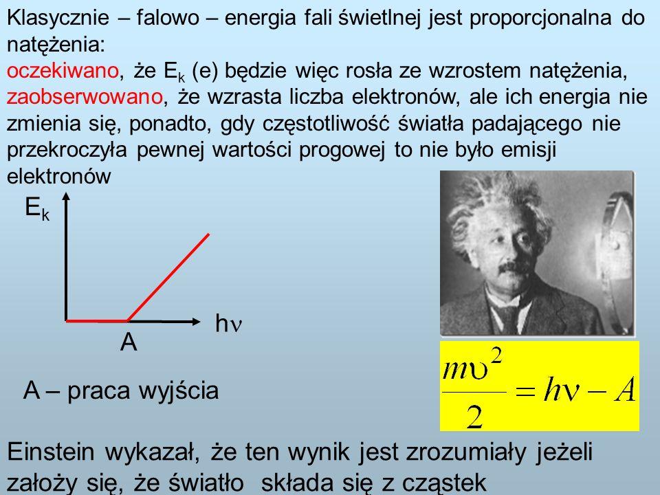 Klasycznie – falowo – energia fali świetlnej jest proporcjonalna do natężenia: oczekiwano, że E k (e) będzie więc rosła ze wzrostem natężenia, zaobserwowano, że wzrasta liczba elektronów, ale ich energia nie zmienia się, ponadto, gdy częstotliwość światła padającego nie przekroczyła pewnej wartości progowej to nie było emisji elektronów h EkEk A A – praca wyjścia Einstein wykazał, że ten wynik jest zrozumiały jeżeli założy się, że światło składa się z cząstek