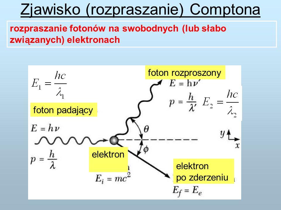 rozpraszanie fotonów na swobodnych (lub słabo związanych) elektronach foton padający foton rozproszony elektron elektron po zderzeniu