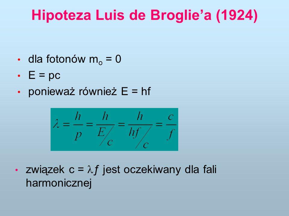 dla fotonów m o = 0 E = pc ponieważ również E = hf związek c = ƒ jest oczekiwany dla fali harmonicznej Hipoteza Luis de Brogliea (1924)