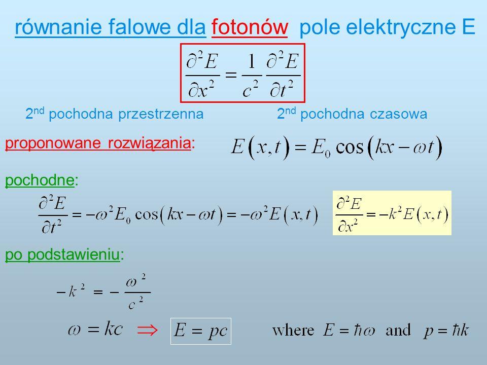 2 nd pochodna czasowa2 nd pochodna przestrzenna równanie falowe dla fotonów: pole elektryczne E proponowane rozwiązania: pochodne: po podstawieniu: