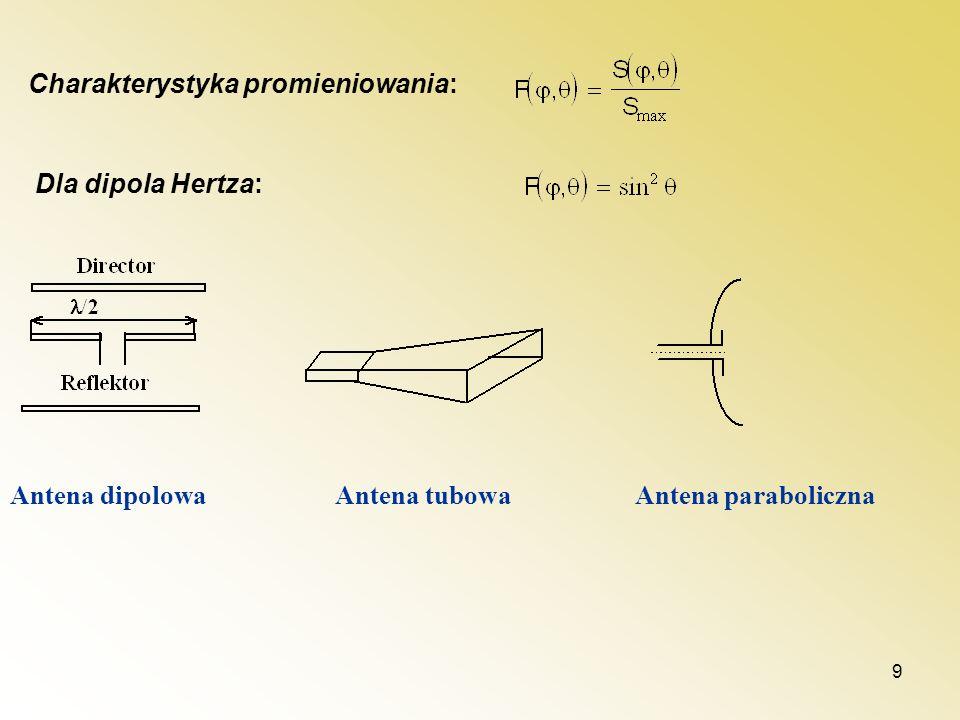 9 Charakterystyka promieniowania: Dla dipola Hertza: Antena dipolowa Antena tubowa Antena paraboliczna