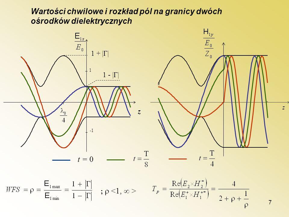 7 t = 0 1 z z z 1 + | | 1 - | | Wartości chwilowe i rozkład pól na granicy dwóch ośrodków dielektrycznych ;