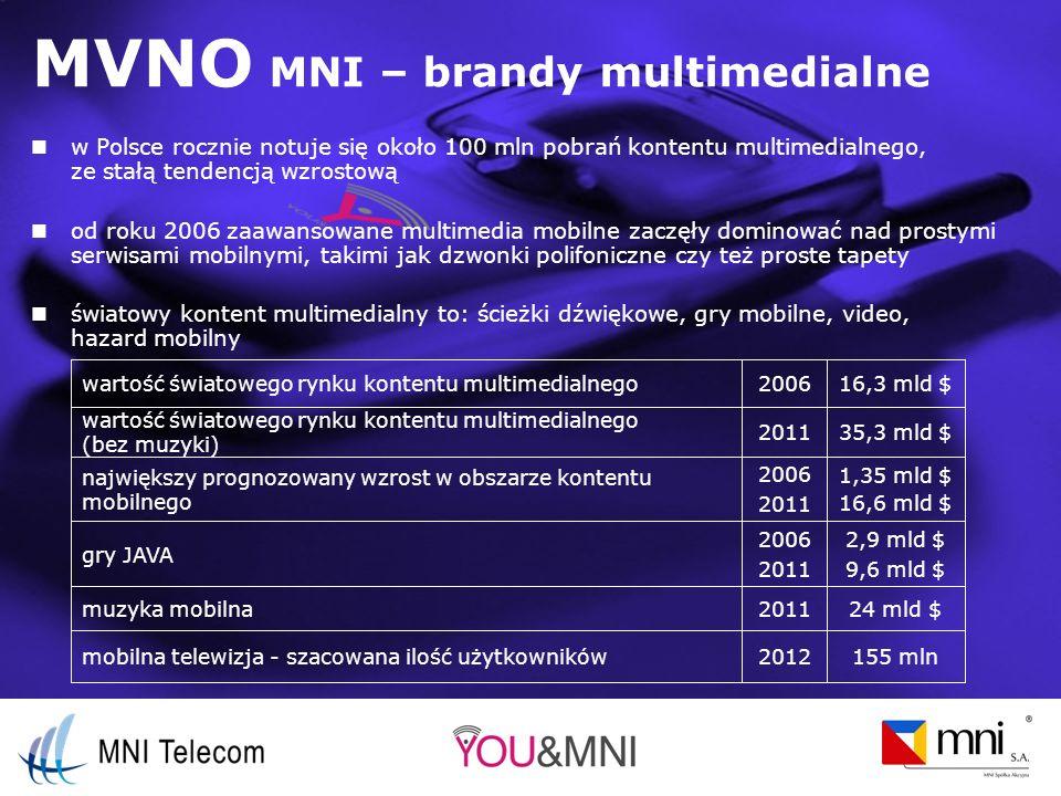 MVNO MNI – brandy multimedialne w Polsce rocznie notuje się około 100 mln pobrań kontentu multimedialnego, ze stałą tendencją wzrostową od roku 2006 zaawansowane multimedia mobilne zaczęły dominować nad prostymi serwisami mobilnymi, takimi jak dzwonki polifoniczne czy też proste tapety światowy kontent multimedialny to: ścieżki dźwiękowe, gry mobilne, video, hazard mobilny 2012 2011 2006 2011 2006 2011 2006 155 mlnmobilna telewizja - szacowana ilość użytkowników 24 mld $muzyka mobilna 2,9 mld $ 9,6 mld $ gry JAVA 1,35 mld $ 16,6 mld $ największy prognozowany wzrost w obszarze kontentu mobilnego 35,3 mld $ wartość światowego rynku kontentu multimedialnego (bez muzyki) 16,3 mld $wartość światowego rynku kontentu multimedialnego