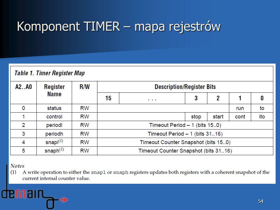 54 Komponent TIMER – mapa rejestrów