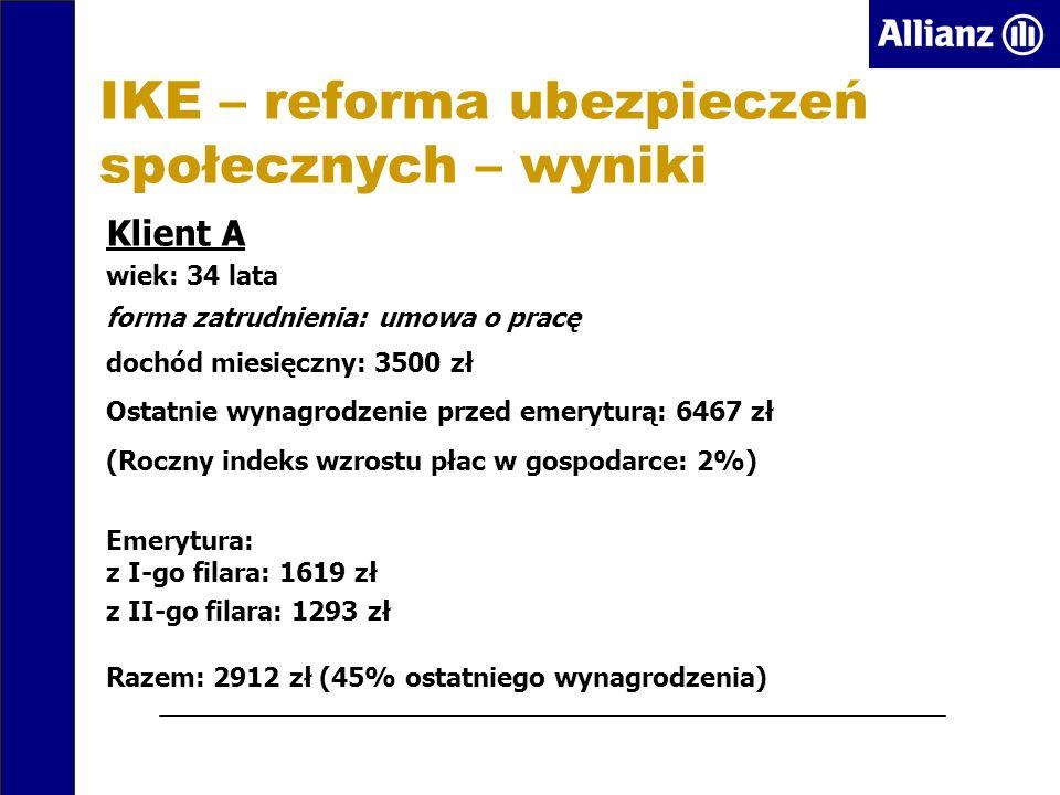 IKE – reforma ubezpieczeń społecznych – wyniki Klient A wiek: 34 lata forma zatrudnienia: umowa o pracę dochód miesięczny: 3500 zł Ostatnie wynagrodzenie przed emeryturą: 6467 zł (Roczny indeks wzrostu płac w gospodarce: 2%) Emerytura: z I-go filara: 1619 zł z II-go filara: 1293 zł Razem: 2912 zł (45% ostatniego wynagrodzenia)