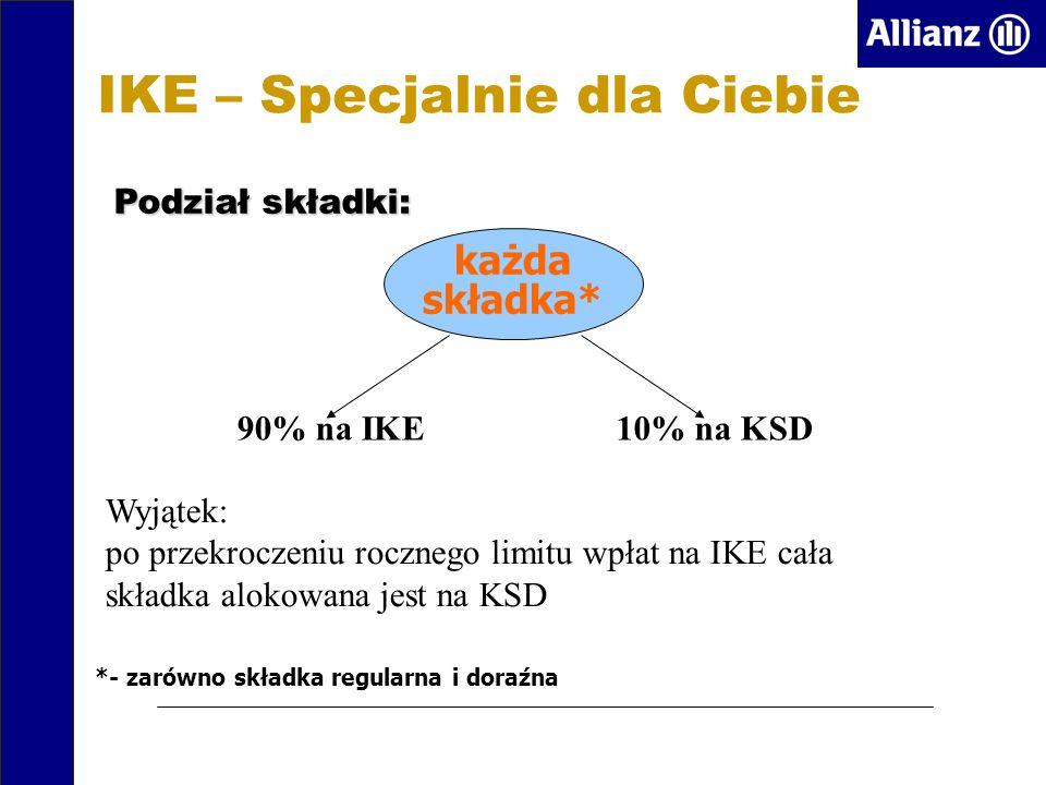 IKE – Specjalnie dla Ciebie każda składka* 90% na IKE10% na KSD Wyjątek: po przekroczeniu rocznego limitu wpłat na IKE cała składka alokowana jest na KSD *- zarówno składka regularna i doraźna Podział składki: