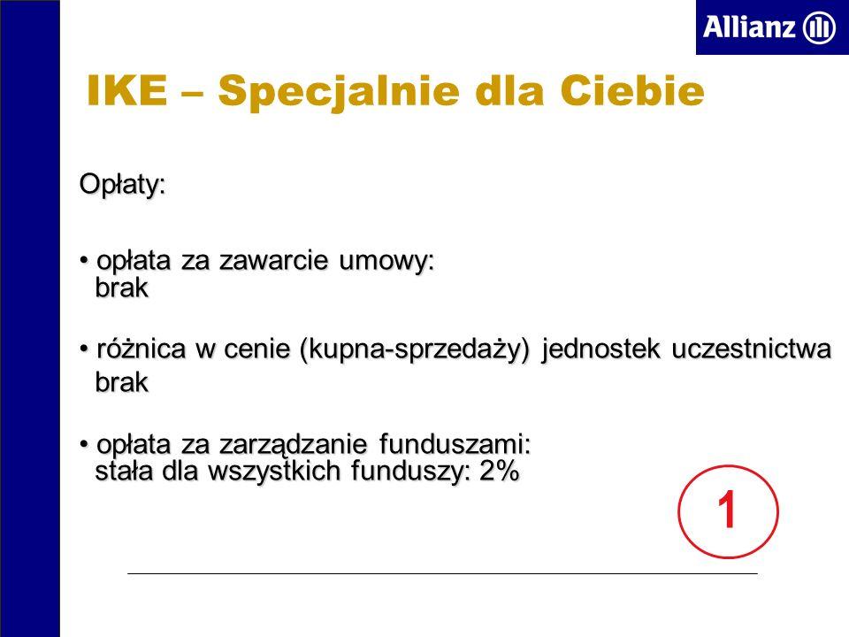 IKE – Specjalnie dla Ciebie Opłaty: opłata za zawarcie umowy: brak opłata za zawarcie umowy: brak różnica w cenie (kupna-sprzedaży) jednostek uczestnictwa różnica w cenie (kupna-sprzedaży) jednostek uczestnictwa brak brak opłata za zarządzanie funduszami: stała dla wszystkich funduszy: 2% opłata za zarządzanie funduszami: stała dla wszystkich funduszy: 2% 1