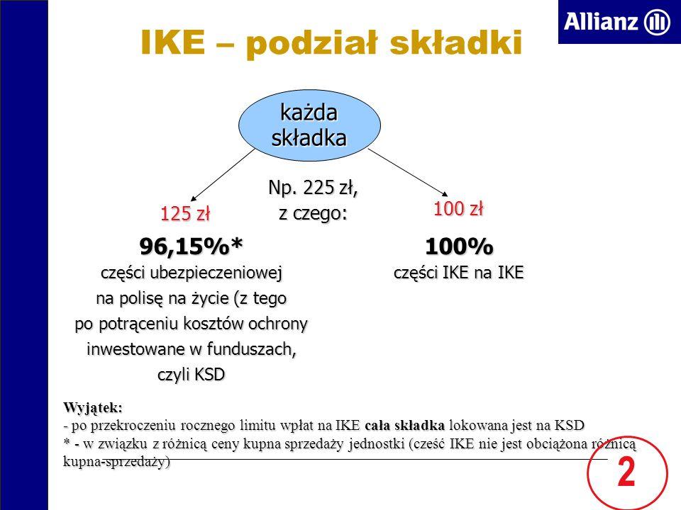 IKE – podział składki każda składka Np.
