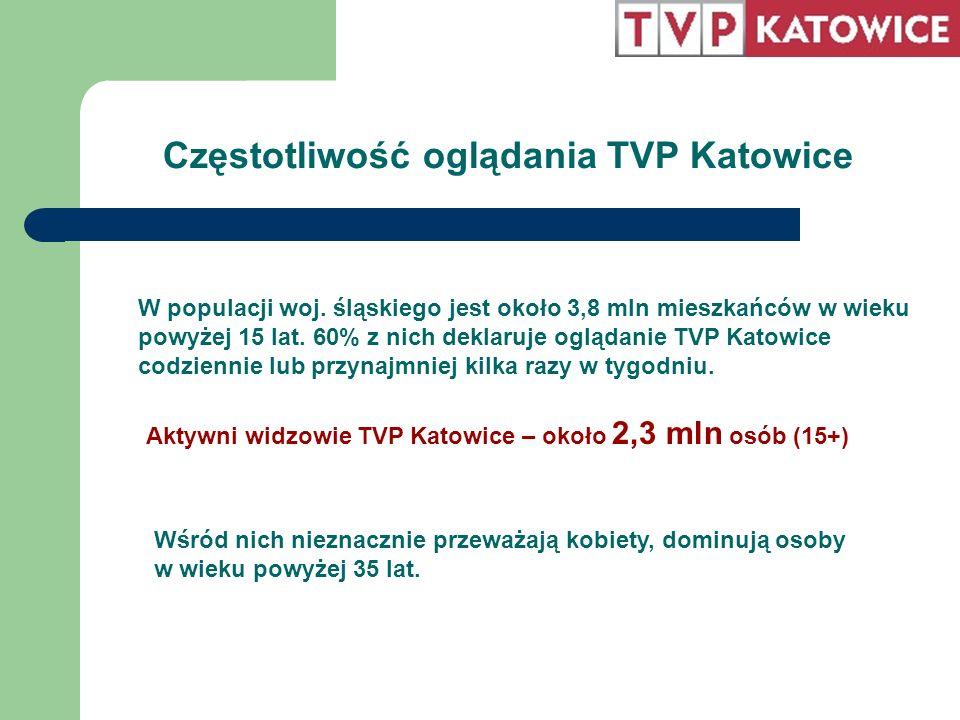 Częstotliwość oglądania TVP Katowice W populacji woj. śląskiego jest około 3,8 mln mieszkańców w wieku powyżej 15 lat. 60% z nich deklaruje oglądanie