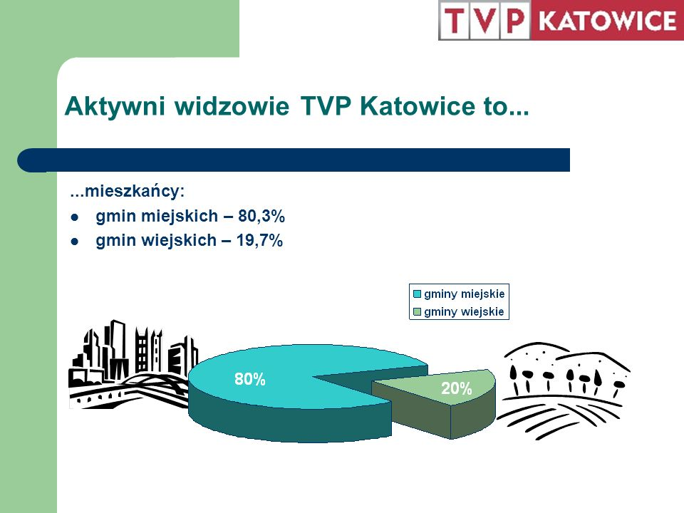 Aktywni widzowie TVP Katowice to......mieszkańcy: gmin miejskich – 80,3% gmin wiejskich – 19,7%