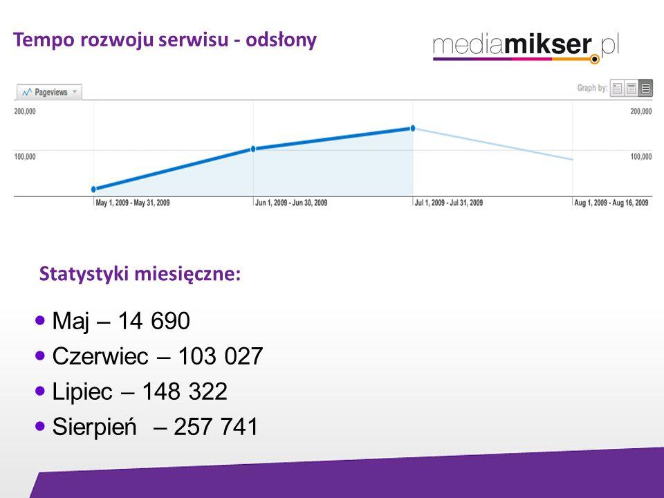 Tempo rozwoju serwisu - odsłony Maj – 14 690 Czerwiec – 103 027 Lipiec – 148 322 Sierpień – 257 741 Statystyki miesięczne: