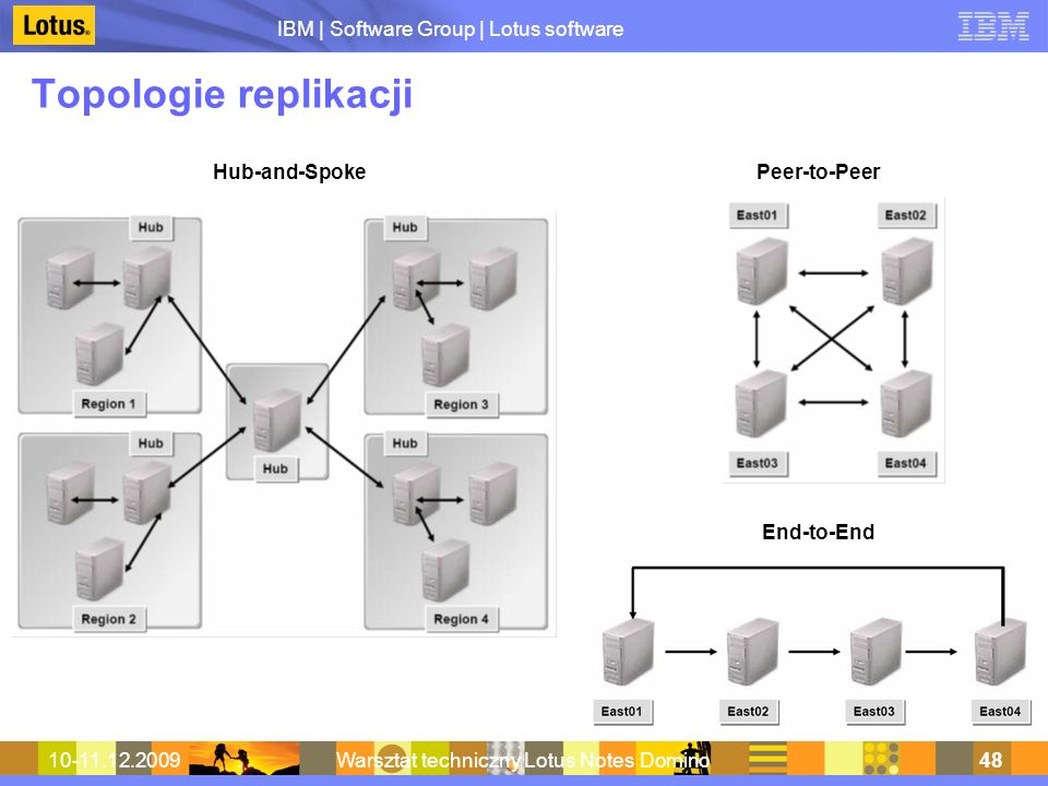 IBM | Software Group | Lotus software 10-11.12.2009Warsztat techniczny Lotus Notes Domino48 Topologie replikacji Hub-and-SpokePeer-to-Peer End-to-End