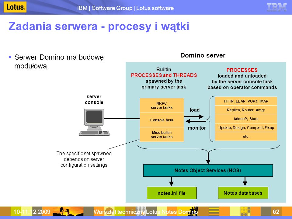 IBM | Software Group | Lotus software 10-11.12.2009Warsztat techniczny Lotus Notes Domino62 Zadania serwera - procesy i wątki Serwer Domino ma budowę modułową Domino server Builtin PROCESSES and THREADS spawned by the primary server task PROCESSES loaded and unloaded by the server console task based on operator commands load monitor notes.ini file Notes databases Notes Object Services (NOS) The specific set spawned depends on server configuration settings server console HTTP, LDAP, POP3, IMAP Replica, Router.
