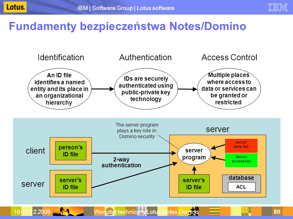 IBM | Software Group | Lotus software 10-11.12.2009Warsztat techniczny Lotus Notes Domino80 Fundamenty bezpieczeństwa Notes/Domino IdentificationAuthenticationAccess Control An ID file identifies a named entity and its place in an organizational hierarchy IDs are securely authenticated using public-private key technology Multiple places where access to data or services can be granted or restricted client server 2-way authentication server server program server deny list Server access list database ACL The server program plays a key role in Domino security persons ID file servers ID file