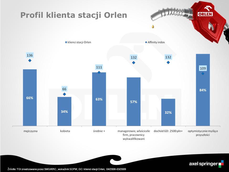 Profil klienta stacji Orlen Źródło: TGI zrealizowane przez SMG/KRC, wskaźnik SCPW, GC: klienci stacji Orlen, 04/2008-03/2009
