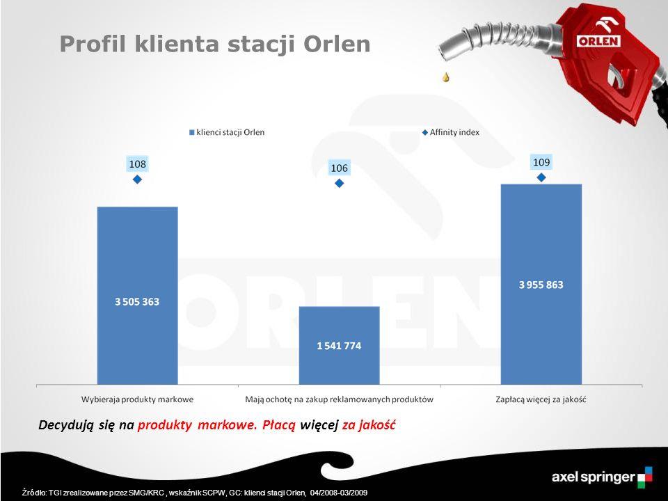 Profil klienta stacji Orlen Decydują się na produkty markowe. Płacą więcej za jakość Źródło: TGI zrealizowane przez SMG/KRC, wskaźnik SCPW, GC: klienc