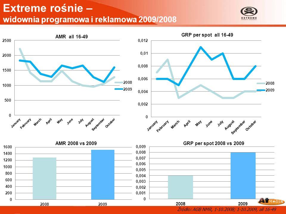 Extreme rośnie – widownia programowa i reklamowa 2009/2008 Źródło: AGB NMR, 1-10.2008; 1-10.2009, all 16-49
