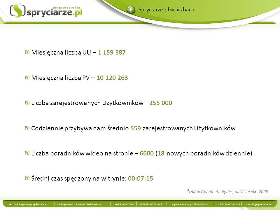 Liczba UU w październiku 2009: 1 159 587 Źródło: Google Analytics, październik 2009 Dynamika wzrostu Unikalnych Użytkowników: Unikalni Użytkownicy © 2009 Spryciarze.pl spółka z o.
