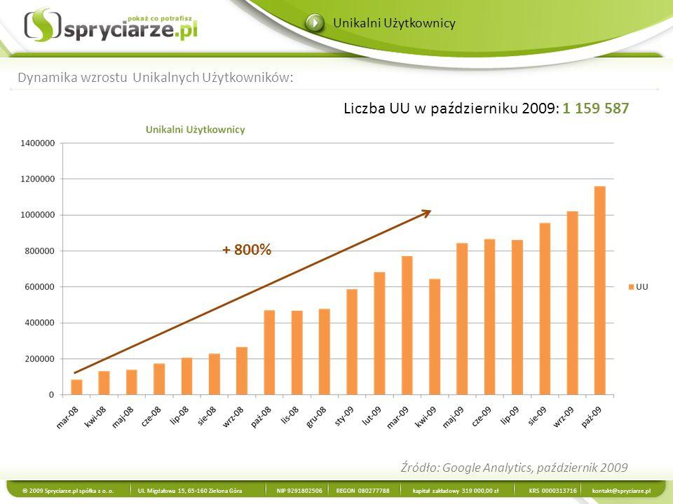 Liczba UU w październiku 2009: 1 159 587 Źródło: Google Analytics, październik 2009 Dynamika wzrostu Unikalnych Użytkowników: Unikalni Użytkownicy © 2