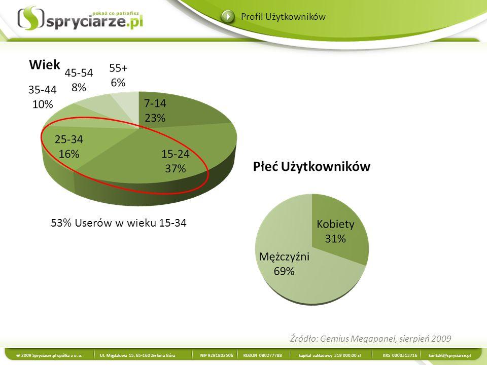 Źródło: Gemius Megapanel, sierpień 2009 © 2009 Spryciarze.pl spółka z o. o. Ul. Migdałowa 15, 65-160 Zielona Góra NIP 9291802506 REGON 080277788 kapit